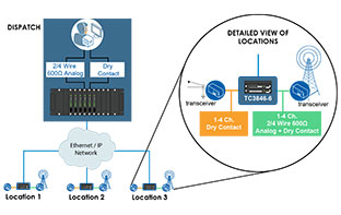 >Existing Network Utilization