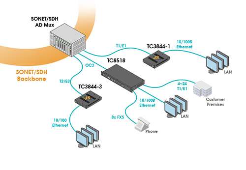 Ethernet-Over-SONET/SDH Connectivity
