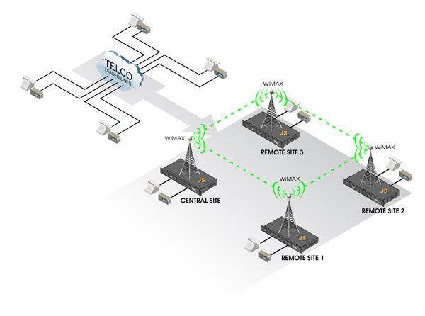 Use existing WiMAX network to replace leased lines using JumboSwitch®