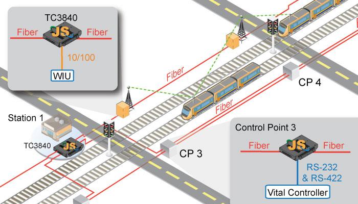 Communications Backbone for Positive Train Control - TC