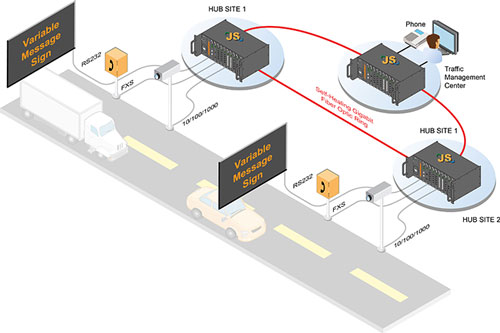 Road-side cabinet traffic application using JumboSwitch®