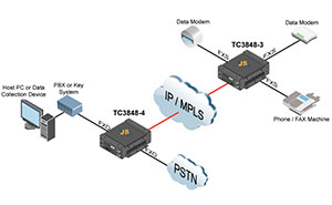 Connect Dial-Up Products over IP/MPLS with JumboSwitch® MOIP Gateway