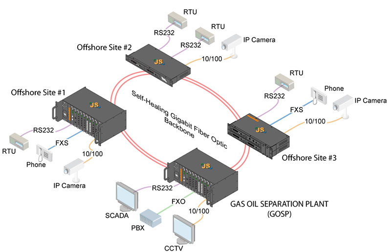 Networks For Oil  Gas  U0026 Pipelines Applications