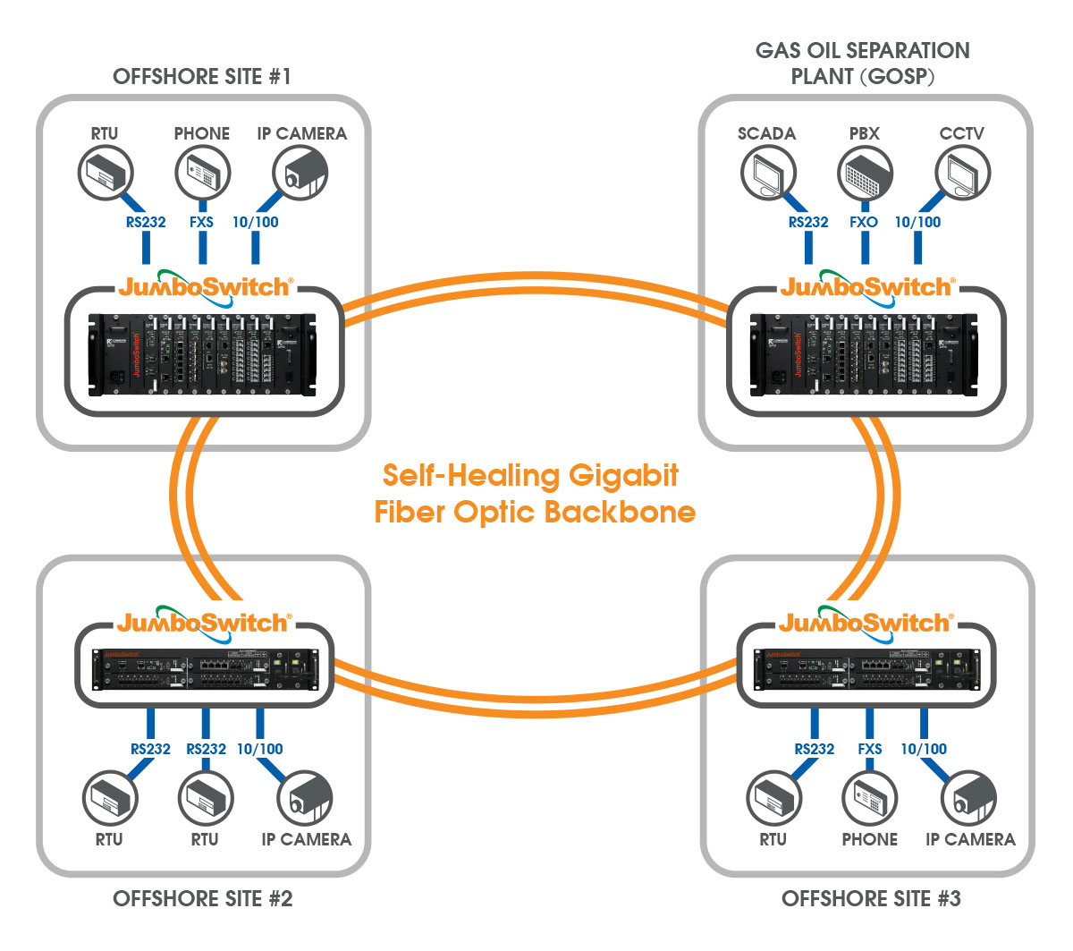 Networks For Oil Gas Amp Pipelines Applications Tc