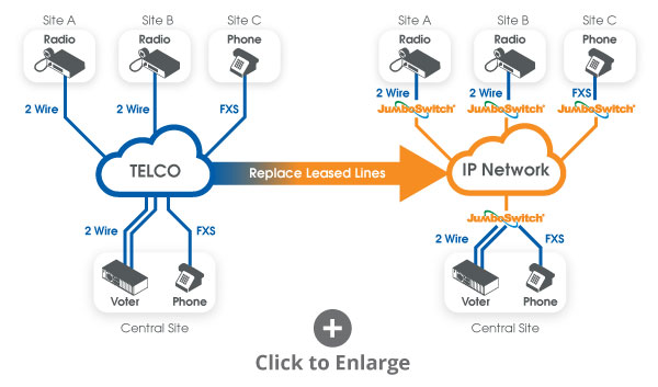 Leased Line Replacement with Ethernet/IP