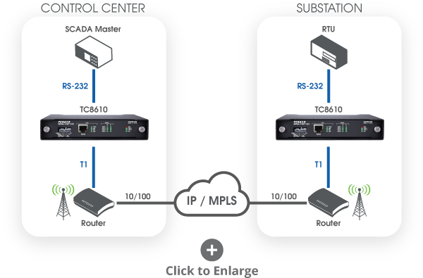 Isolating Substations From The IP Network Using Serial Over T1