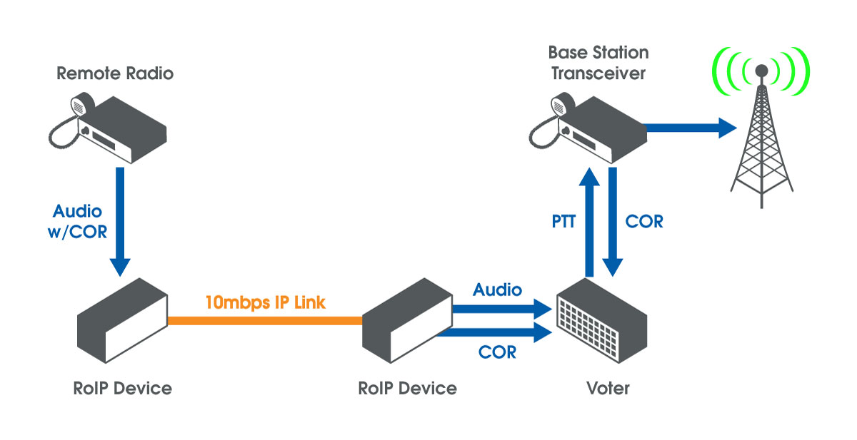 Tc Communications Offers Various Solutions For Leased Line
