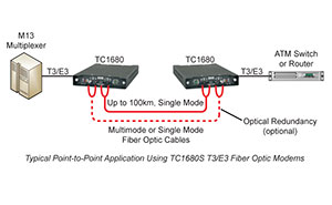 Using Fiber Optic Modems to Connect Point-to-Point with T3/E3