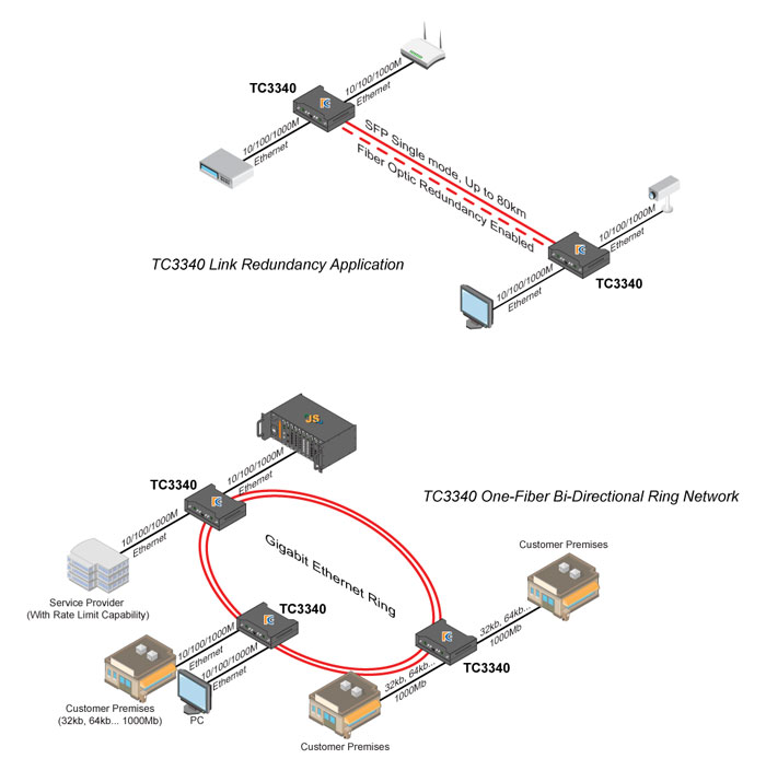 ethernet backbone upgrade