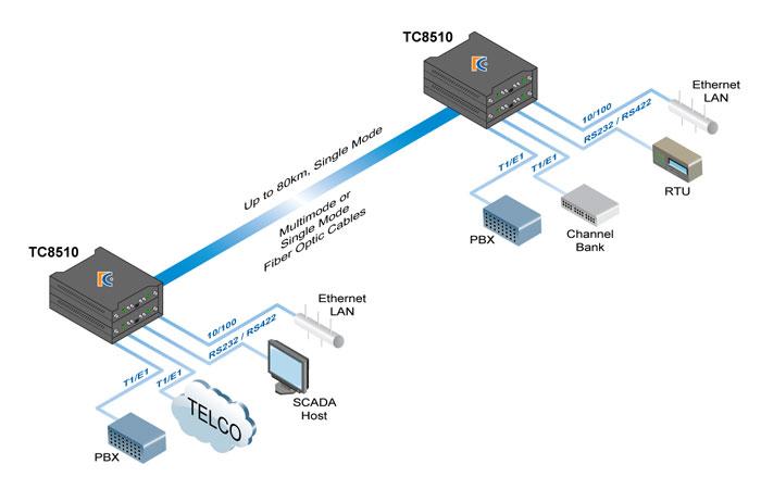 Ethernet Backbone Upgrade Tc Communications