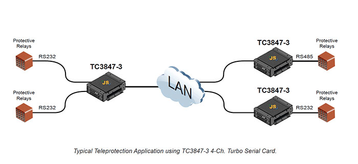 tdm over ethernet  ip network integration