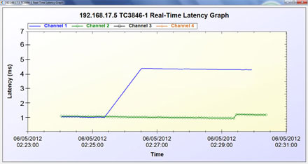 Monitor Latency in Real Time