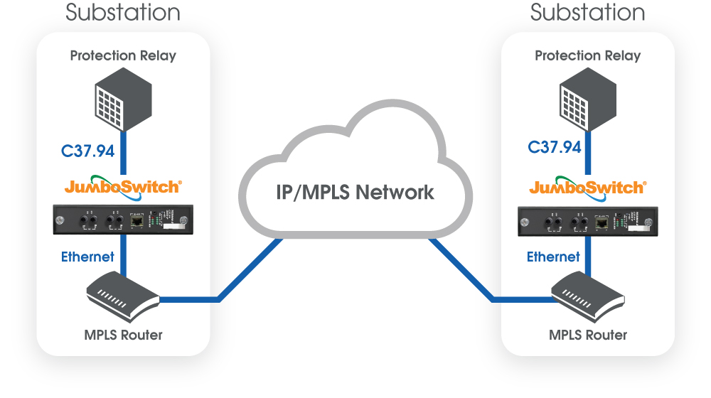 testing and implementing teleprotection over ip mpls with