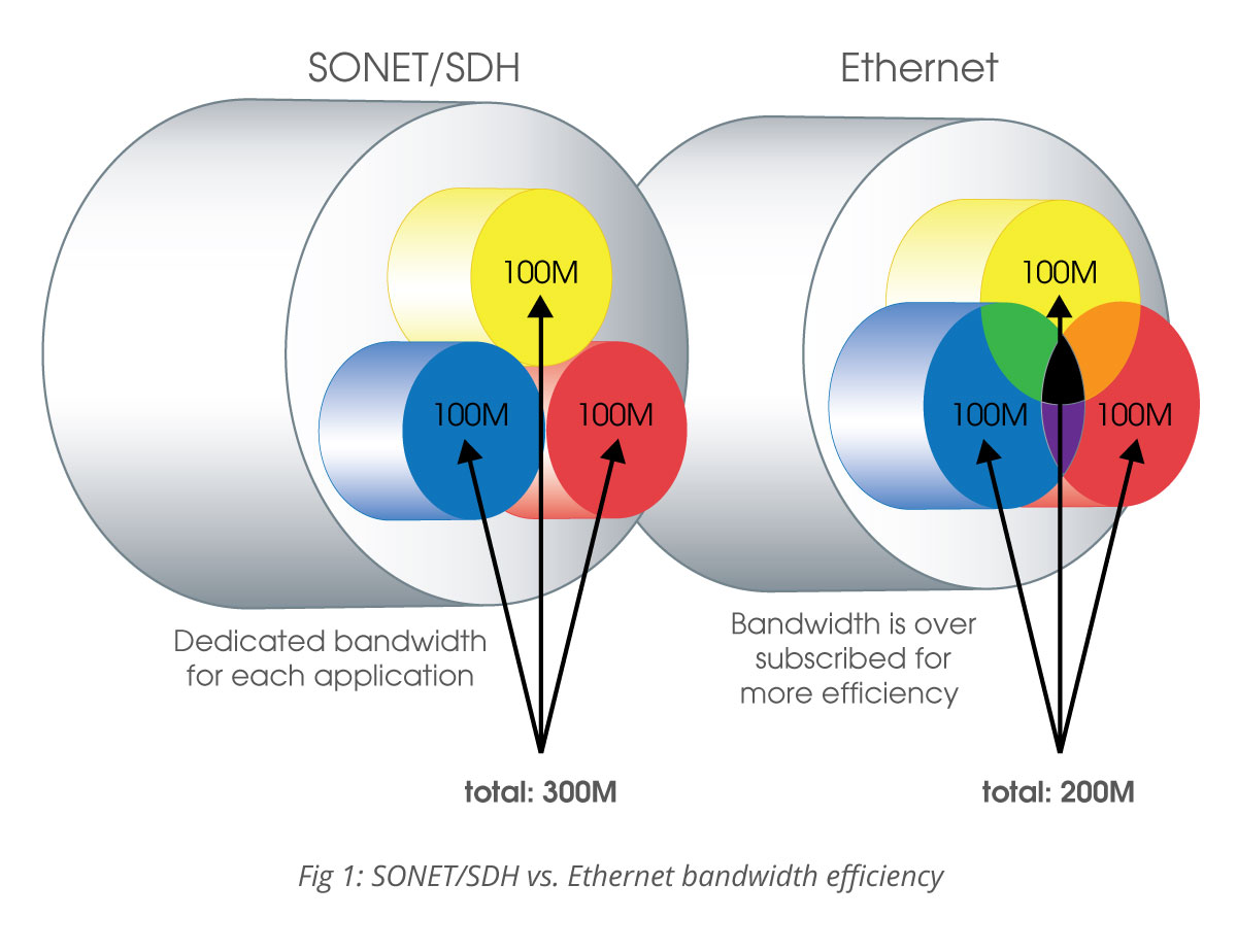Benefits of Using Ethernet Instead of SONET/SDH- TC Communications