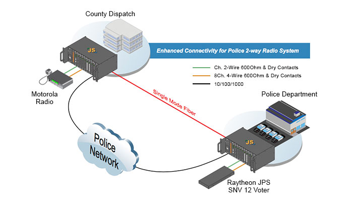 police department wiring diagram police leverage voice   data platform for modernized radio system  radio system