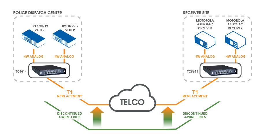 t1 line wiring great engine wiring diagram schematic • public safety network chooses telco t1 lines to replace 4 wire rh tccomm com t1 smart