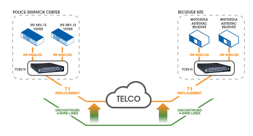 T1 Leased Line Alternative