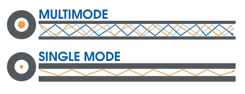 What Is Single Mode Vs Multimode Fiber Tc Communications